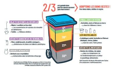 Mieux trier ses déchets d'emballages ménagers