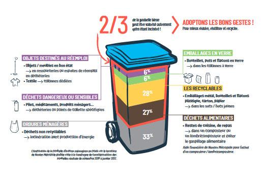 Une bonne partie du contenu de nos poubelles pourrait être valorisée.