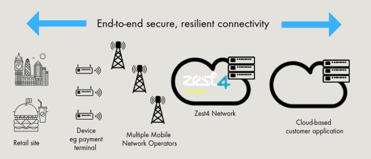 Zest4 Failover Example Graphic
