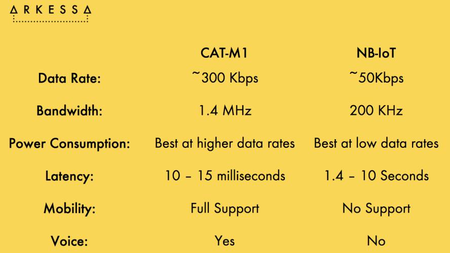 cropped-Arkessa-Cat-M1-NB-IoT-comparison-chart.png