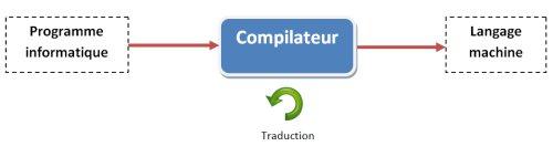 Le rôle du compilateur