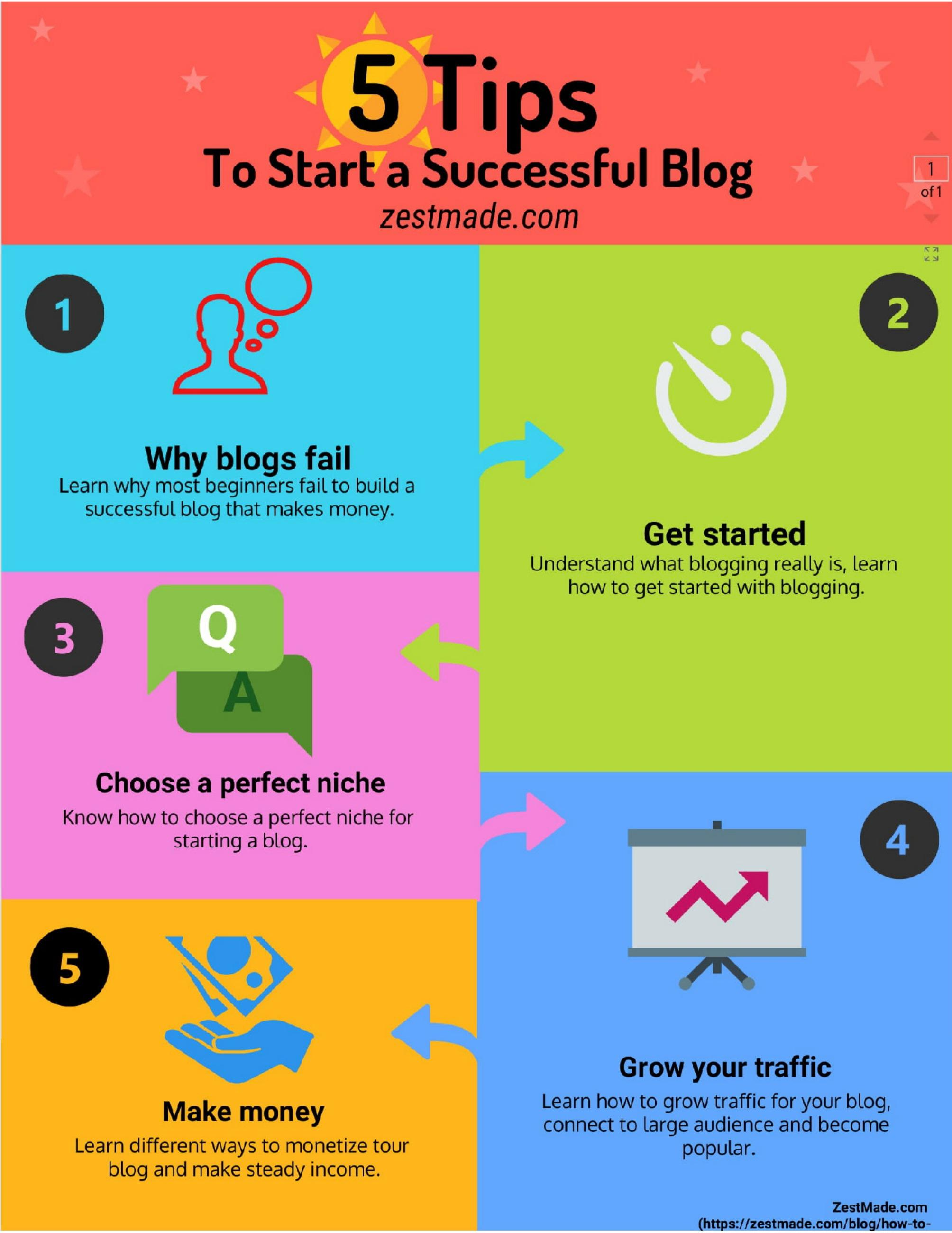 Infographic: How to start a successful blog