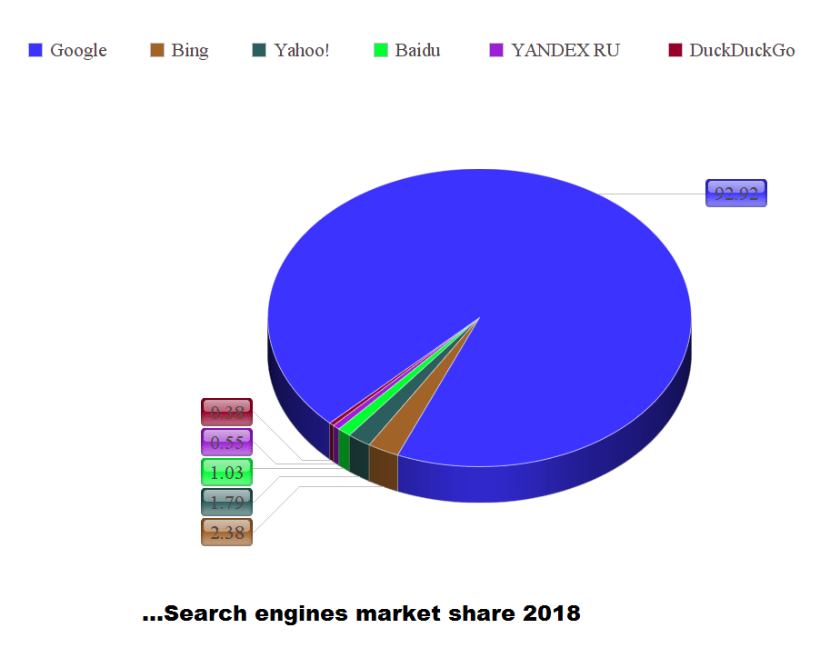 search engines market share 2018