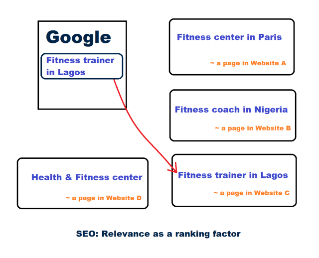 SEO: Relevancy as a ranking factor