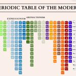 A Tabela Periódica da Arte Moderna