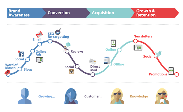 what is cognitive customer journery