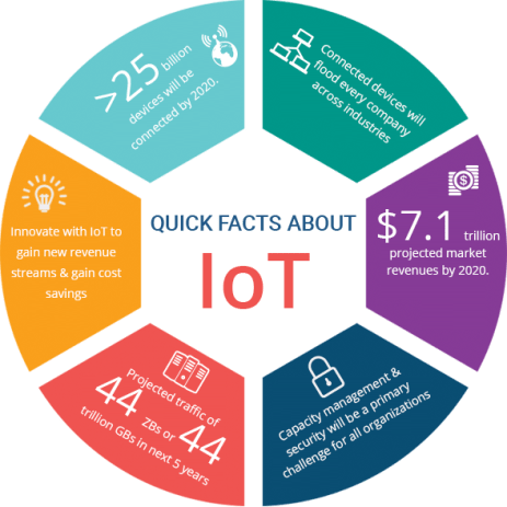 what is iot what is cognitive computing