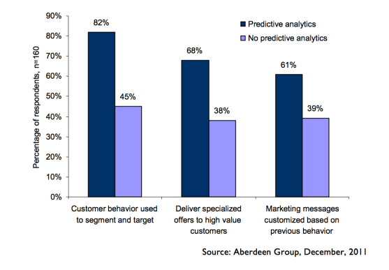 predictive analytics for successful marketing campaigns