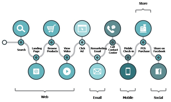 customer journey omnichannel strategy