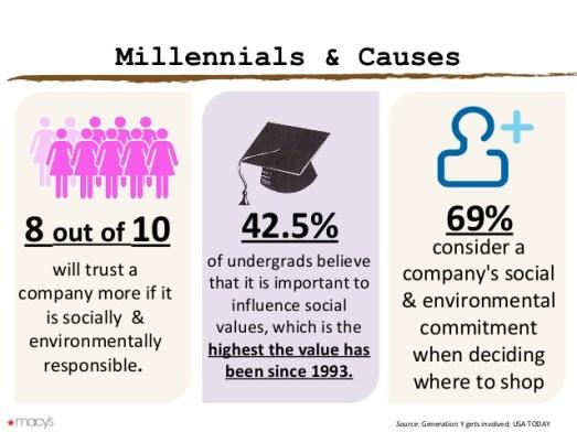 millennials causes