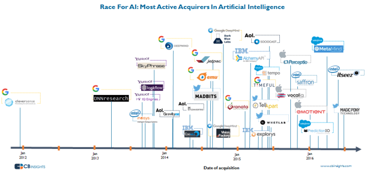 artificial intelligence today race