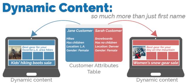 dynamiccontent_web