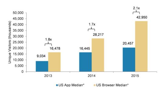 mobile-app-vs-browser