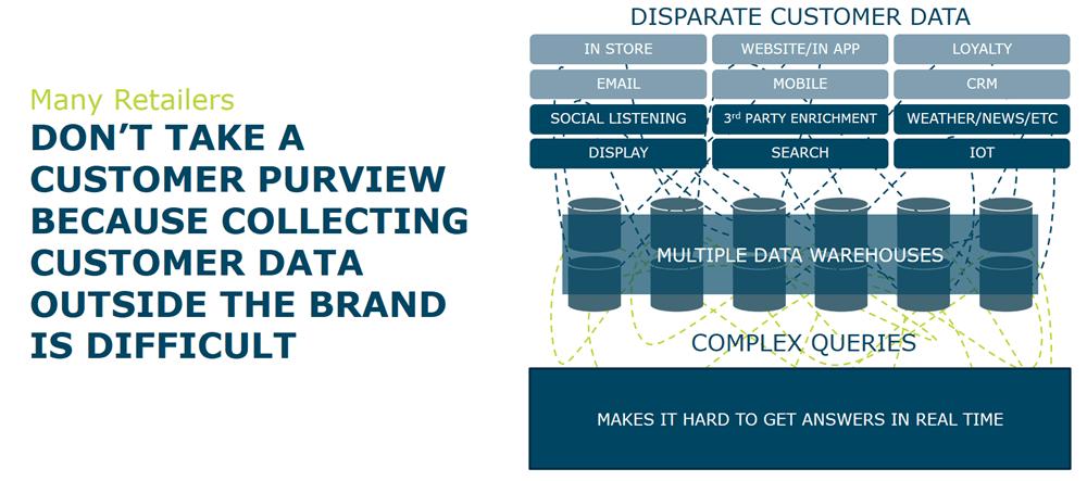 omnichannel retail data collection