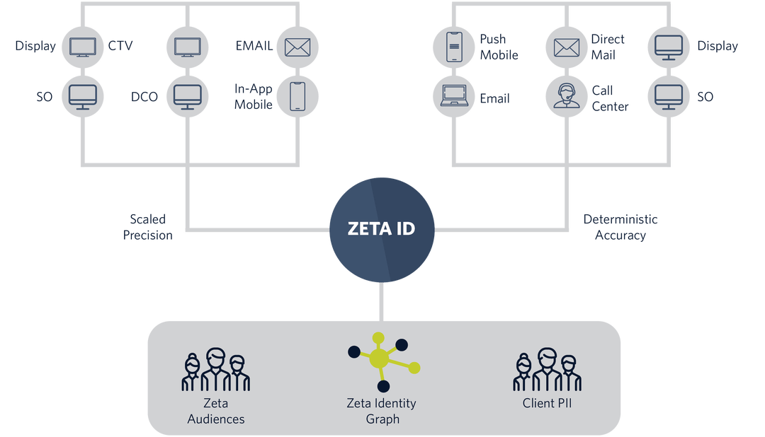 Zeta Audiences