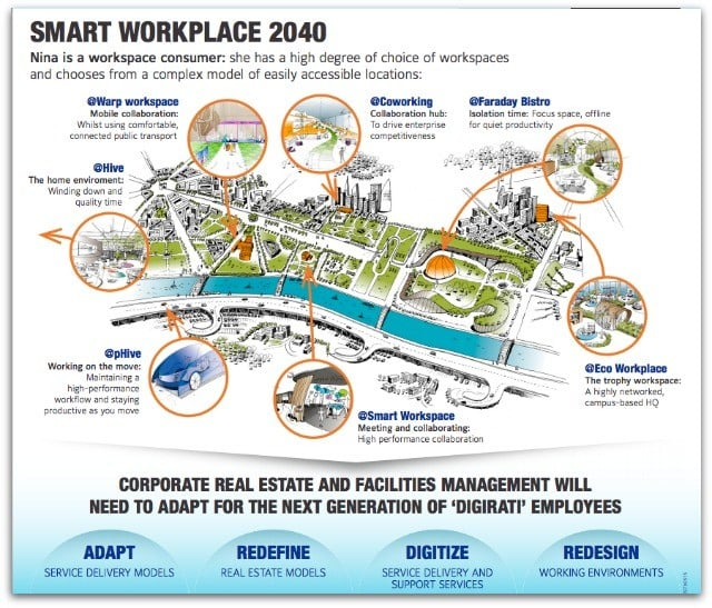 infographie Smart Workplace 2040