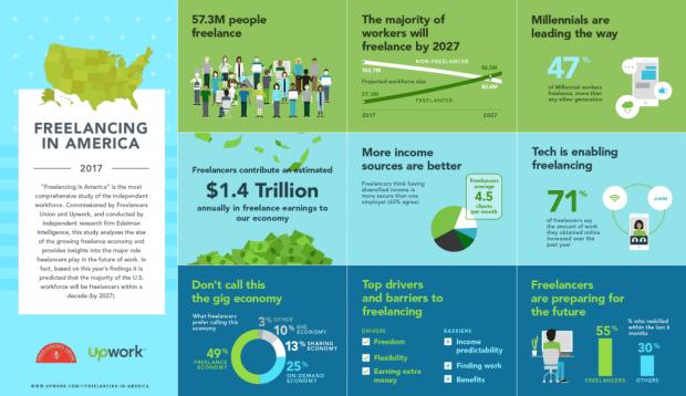 Infographie Freelances in America