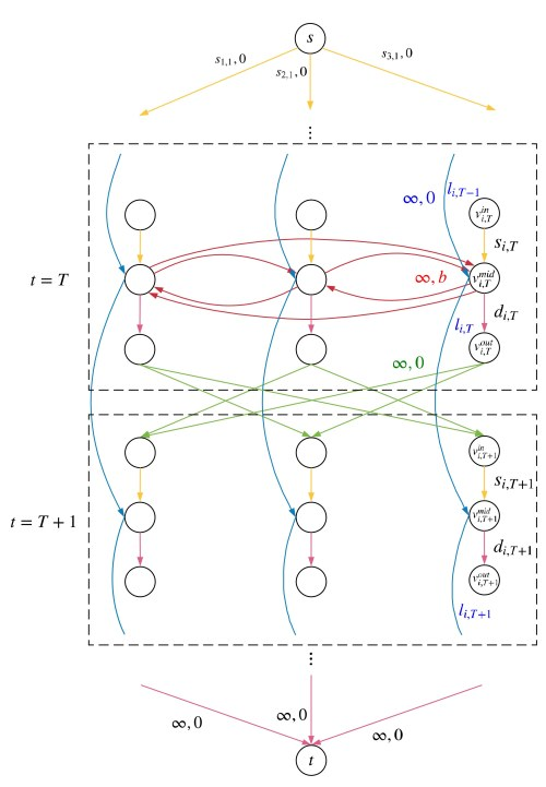 small resolution of experiment results showed that our algorithm can find the optimal relocation solution of large networks in a reasonable time and with small trade off of