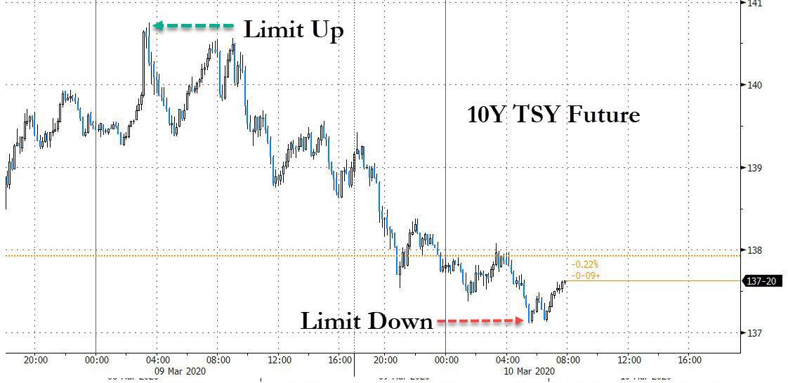 Фьючерсы на S&P взлетели и достигли рекорда 2