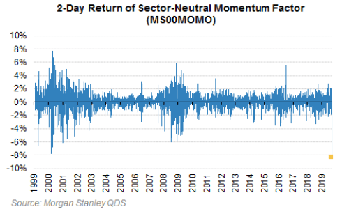 The Top Lesson From The Quant Carnage: Too Many Investors Are Poorly Exposed To Positive News