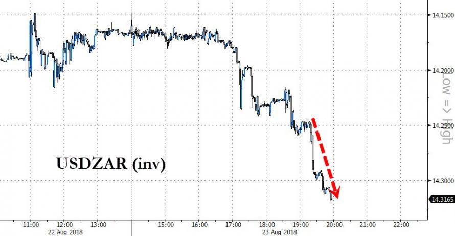 Rand Slumps As Trump Questions