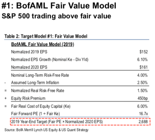 BofA Calls It: The Top Is In For The Market