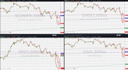 All Major US Equity Indices Break Below Critical Technical Support