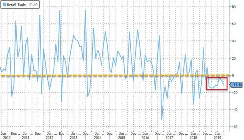 September Payrolls Miss: 136K Jobs Added As Wage Growth Crashes