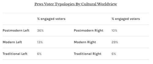 Understanding America's Cultural And Political Realignment