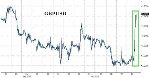 Pound Rallies On Report Johnson And Varadkar Nearing Brexit Deal