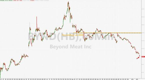 Beyond Meat Battered Back Below 0 To 5-Month Lows