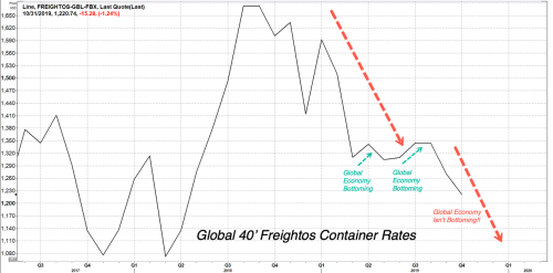 The Plunge In Global Shipping Container Rates Means The Economic Rebound Will Have To Wait