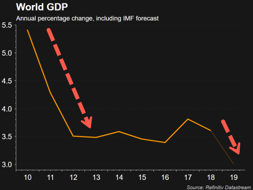 Global Economy Paralyzed In Low-Growth Trap As QE Can't Ward Off Next Crisis