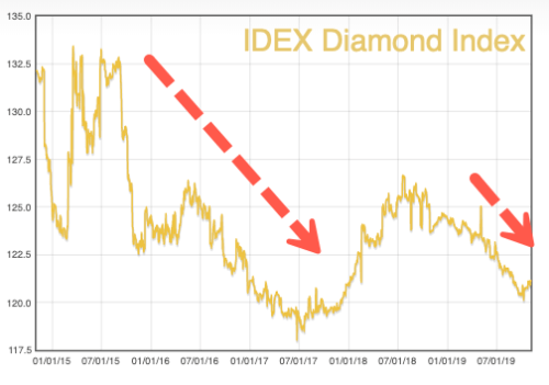 De Beers Slashes Diamond Prices By 5% Amid Industry Crisis