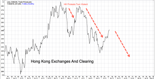 Profits, Trading Plunge At World's 3rd Largest Exchange As Hong Kong Chaos Spreads
