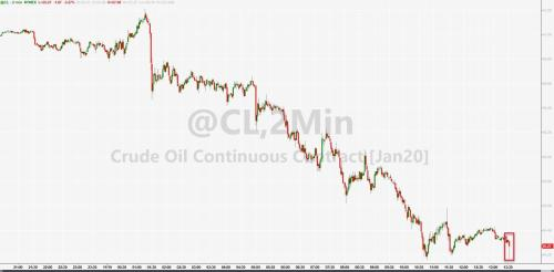 WTI Holds Worst Loss In 7 Weeks After Bigger Than Expected Crude Build