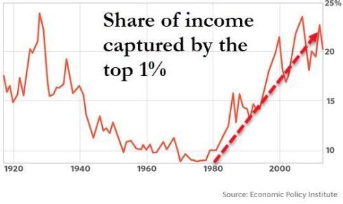 Половина молодых американских демократов считают, что миллиардеры приносят больше вреда, чем пользы 2