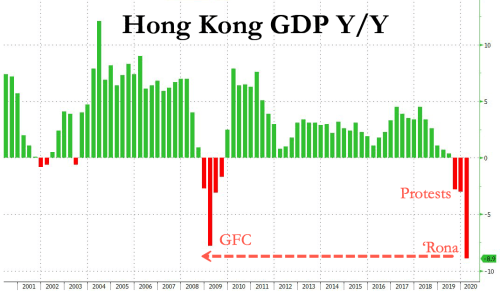 'EconomicFallout Accelerated' -Hong Kong Records Worst Contraction In History