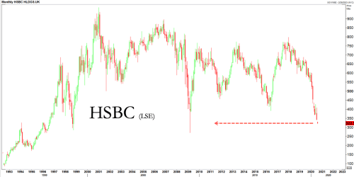 HSBC Crashes To 11 Year Low As Profit Plunges And Loss Reserves Soar