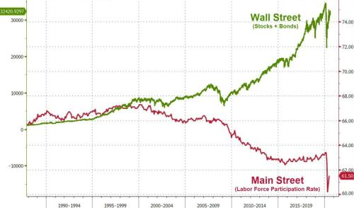 Falling Into The Abyss Between Wall Street And Main Street