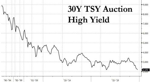 30Y Treasury Auction Prices At Record Low Yield Of 2.170%