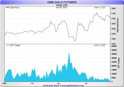 Что вызвало Нью-Йорк против Лондонская цена на золото выросла и почему она сохраняется 2