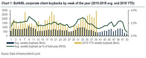 Corporate Buybacks Accelerate To Strongest Weekly Level In History