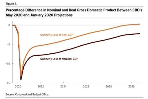Why The Recovery Will Fall Short Of Forecasts
