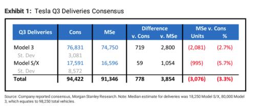Morgan Stanley Predicts Q3 Deliveries Miss For Tesla, Capitulates On Company's Autonomous Timeline