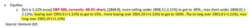 """Жестокий """"Рогатка"""" выше: CTA переворачиваются с -69% коротких до + 100% длинных при закрытии выше 2901 3"""