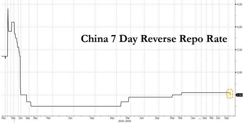 US Futures Breach New All-Time Highs As Global Stocks Approach Record On Unexpected Chinese Rate Cut