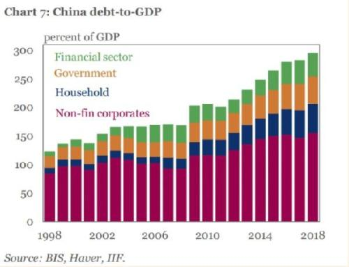 Why You Shouldn't Borrow Too Much Money, China Edition