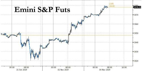 """We Have Melt-Up: Futures Jump To New All Time High On """"Trade Optimism"""""""