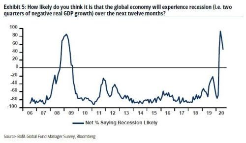 Schizophrenia: A Record 78% Of Wall Street Traders Think Stocks Are Overvalued As They Flood Back Into Stocks